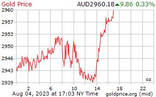 1 dia de ouro preço por onça em dólares australianos