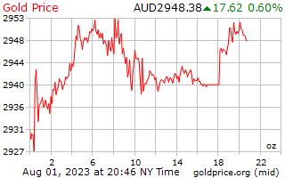 1 Tag Gold Preis pro Unze in australischen Dollar