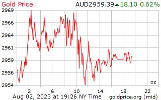 1 일 골드 호주 달러에서 온스 당 가격