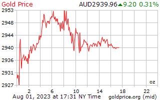 1 día de oro precio por onza en dólares australianos
