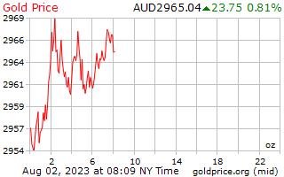1 วันทองราคาต่อออนซ์ในดอลลาร์ออสเตรเลีย