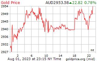 1 день золото цена за унцию в австралийских долларах
