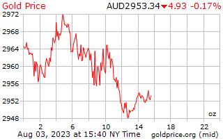 1 दिन सोने की कीमत प्रति औंस ऑस्ट्रेलियाई डॉलर में