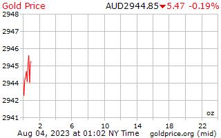 1 hari Gold Harga per ons dalam dolar Australia