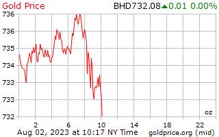 Gold Price Bahrain