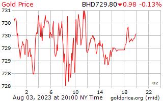 1 天黄金价格每盎司在巴林第纳尔