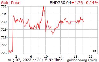 1 giorno oro prezzo per oncia in Bahrain Dinar