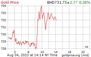バーレーン ディナールの 1 オンスあたり 1 日ゴールドの価格