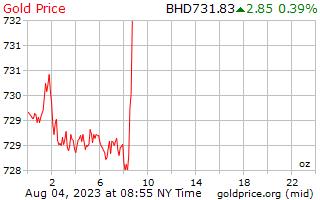 1 יום זהב המחיר לאונקיה ב בחריין דינר