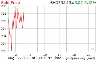 1 天黃金價格每盎司在巴林第納爾