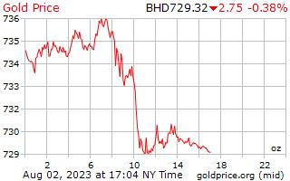 1 день золото цена за унцию в динар Бахрейна