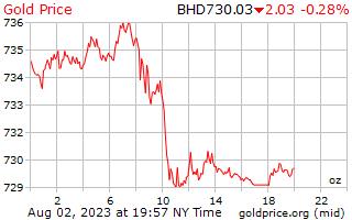 1 dag goud prijs per Ounce in Bahrein Dinar