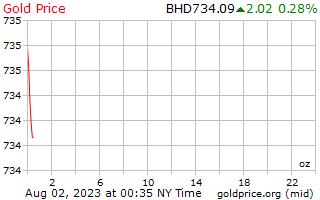 1 día de oro precio por onza en Dinar de Bahrein