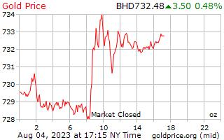 1 dia de ouro preço por onça em Dinar do Bahrein