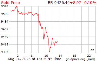 1 ημέρα χρυσός τιμή ανά ουγγιά στο Βραζιλίας Reals