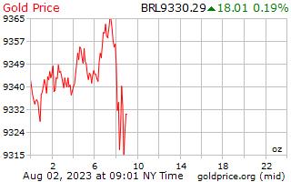 سعر الذهب يوم 1 للأونصة في ريال برازيلي