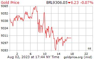 1 hari emas harga per auns dalam Reals Brazil