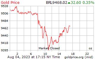 ブラジル レアルのオンスあたり 1 日ゴールドの価格