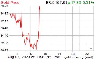 1 วันทองราคาต่อออนซ์ในบราซิลตัวเลขจริง