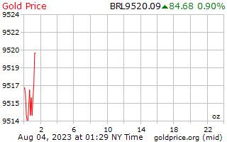 1 journée d'or prix par once en Reals brésiliens