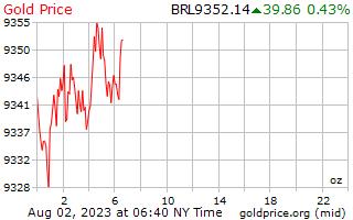 1 Tag Gold Preis pro Unze in brasilianische Real