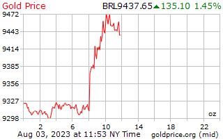 1 день золото цена за унцию в бразильских реалов