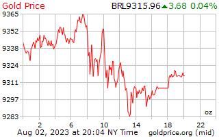 1 天黃金價格每盎司在巴西雷亞爾