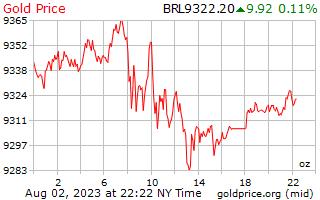 1 天黄金价格每盎司在巴西雷亚尔