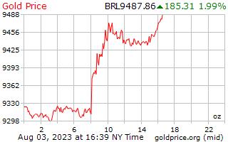 1 दिन सोने की कीमत प्रति औंस ब्राजील Reals में