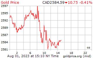 1 giorno oro prezzo per oncia in dollari canadesi