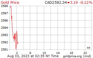 カナダ ドル 1 オンスあたり 1 日ゴールドの価格