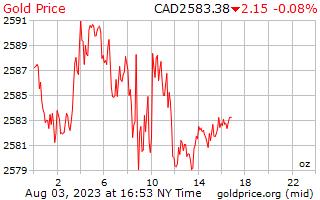 1 天黃金價格每盎司加元