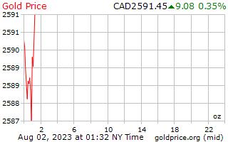 1 hari emas harga per auns dalam dolar Kanada