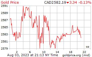 1 วันทองราคาต่อออนซ์ในดอลลาร์แคนาดา