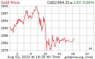 1 hari Gold Harga per ons dalam dolar Kanada