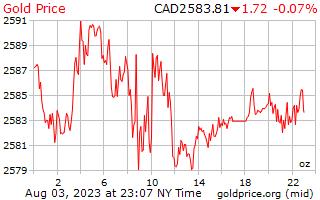 1 दिन सोने की कीमत प्रति औंस कनाडाई डॉलर में
