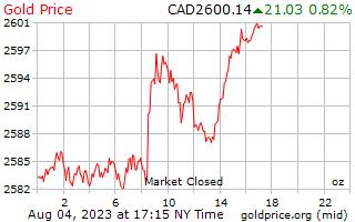 1 journée d'or prix par once en Dollars canadiens