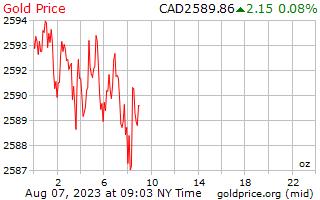 سعر الذهب يوم 1 للأونصة بالدولار الكندي