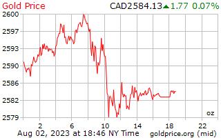 1 Tag Gold Preis pro Unze in kanadischen Dollar
