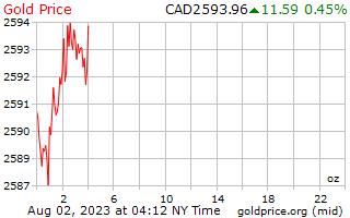 1 ngày vàng giá cho một Ounce trong đô la Canada