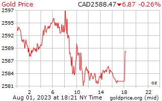 1 יום זהב המחיר לאונקיה בדולרים קנדיים
