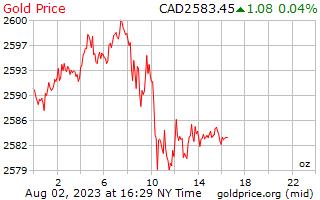 1 día de oro precio por onza en dolares Canadienses