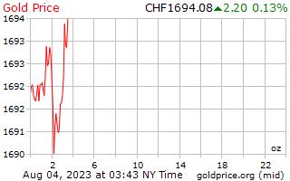 1 天黄金价格每盎司在瑞士瑞士法郎