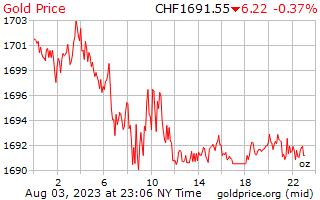 1 ngày vàng giá cho một Ounce trong Franc Thụy sĩ Thụy sĩ