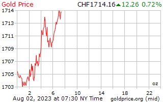 1 день золото цена за унцию в швейцарских франков