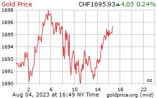 1 ημέρα χρυσός τιμή ανά ουγγιά σε ελβετικά φράγκα Ελβετίας