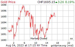 1 天黃金價格每盎司在瑞士瑞士法郎