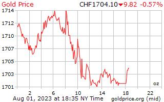 1 giorno oro prezzo per oncia in franchi svizzeri