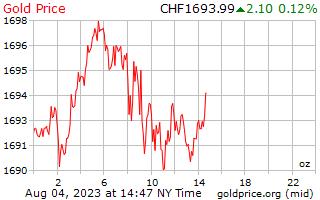 1 יום זהב המחיר לאונקיה בפרנקים שוויצריים שוויצרי
