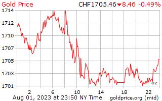 1 hari emas harga per auns dalam Swiss Franc Switzerland